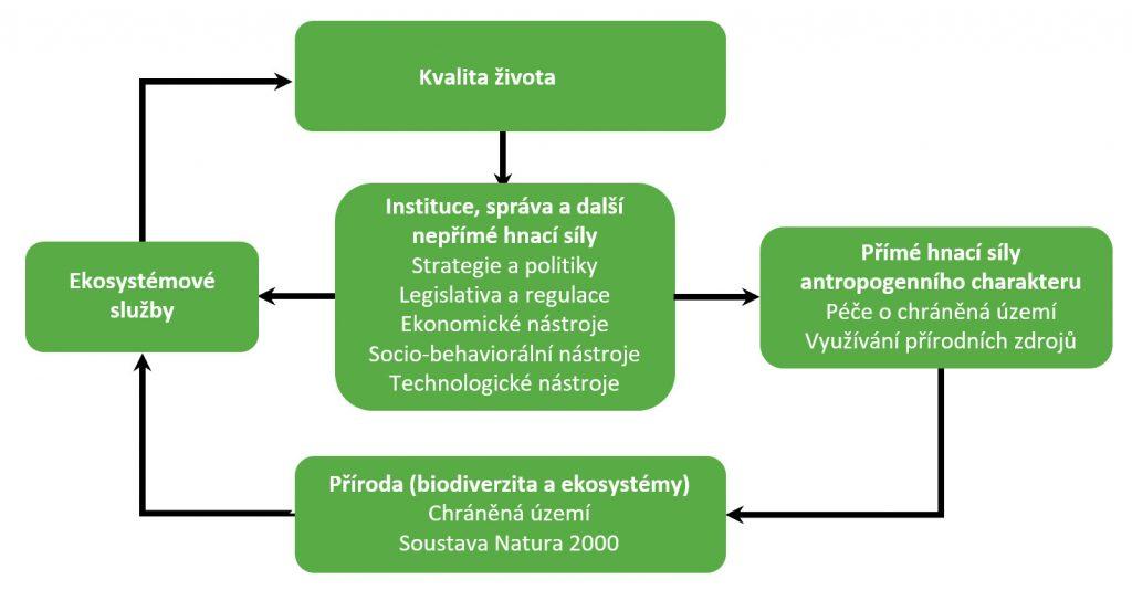 Zjednodušené schéma koncepčního rámce hodnocení socio-ekonomických přínosů soustavy Natura 2000
