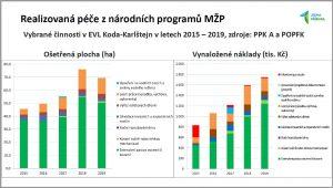Snímek z prezentace Jak péči v lokalitách soustavy Natura 2000 realizujeme a z čeho ji financujeme od Kláry Čámské