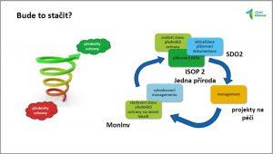Z prezentace o aktuálních tématech, kdy Iva Hönigová představila adaptivní managementový cyklus podpořený řadou projektů vč. projektu Jedna příroda