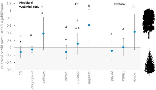 Obrázek zobrazující relativní rozdíly v hromadění C pod listnatými vs. jehličnatými stromy v závislosti na předchozím využití půdy, pH půdy a textuře půdy.