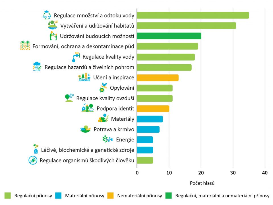 """Figure 2: Prioritization of ecosystem services in response to the question: """"So far, two benefits of nature (Climate Regulation, Physical and Mental Experiences) have been selected for detailed assessment and elaboration of the methodology. Which other benefits (max. 5) should we focus on in the Project to make the outcomes as useful as possible for you and your institution in your practice?"""" (total number of votes: 215)"""